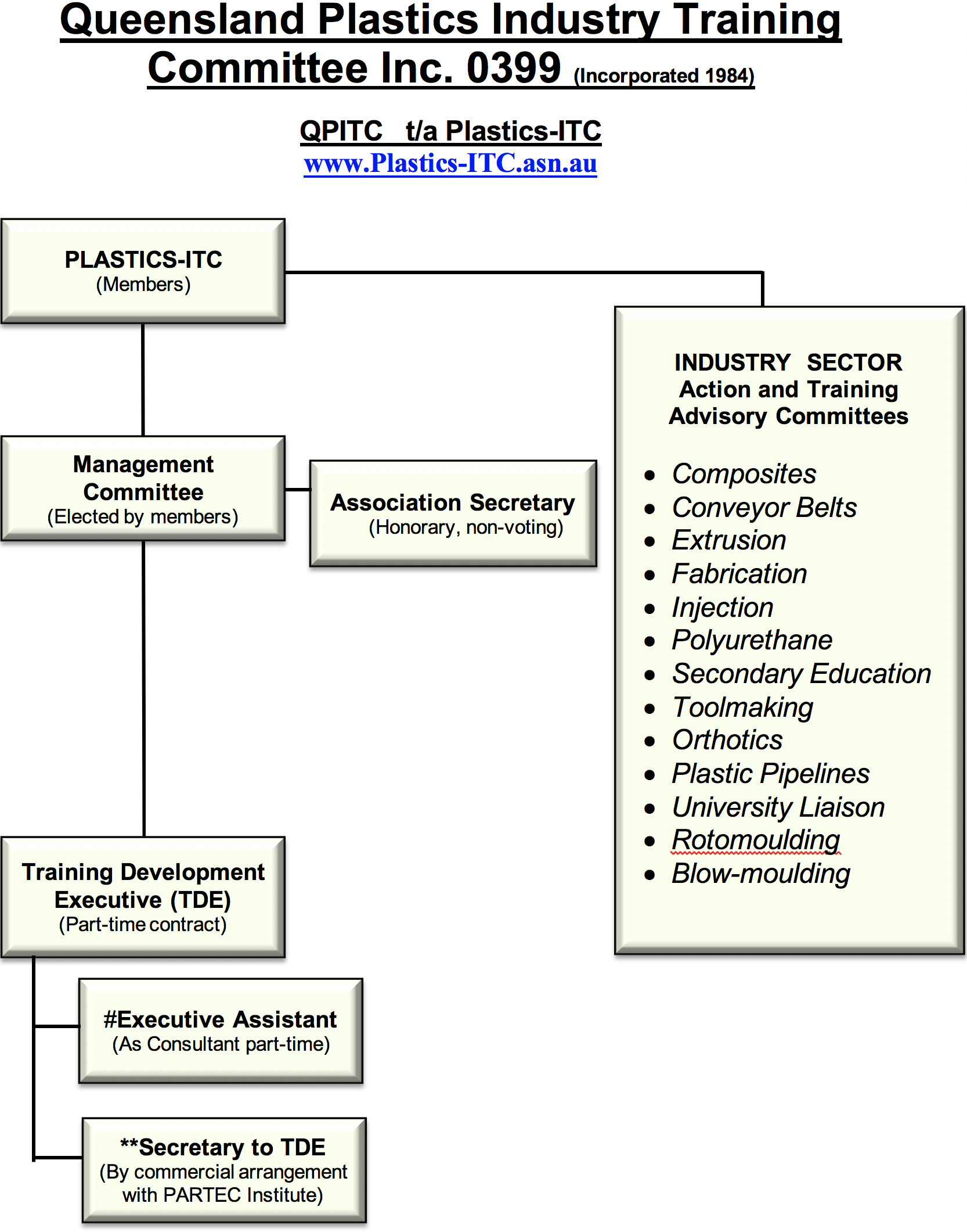 qpitc operational structure
